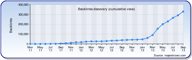 Backlink Discovery Chart of sites linking to USABacklinks.com