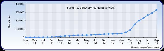 Backlink Discovery Chart of sites linking to USABacklinks.com