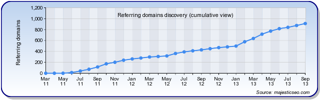Referring Domains Chart of sites linking to USABacklinks.com